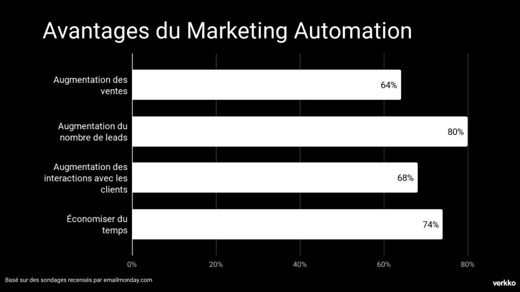 Avantages du Marketing Automation